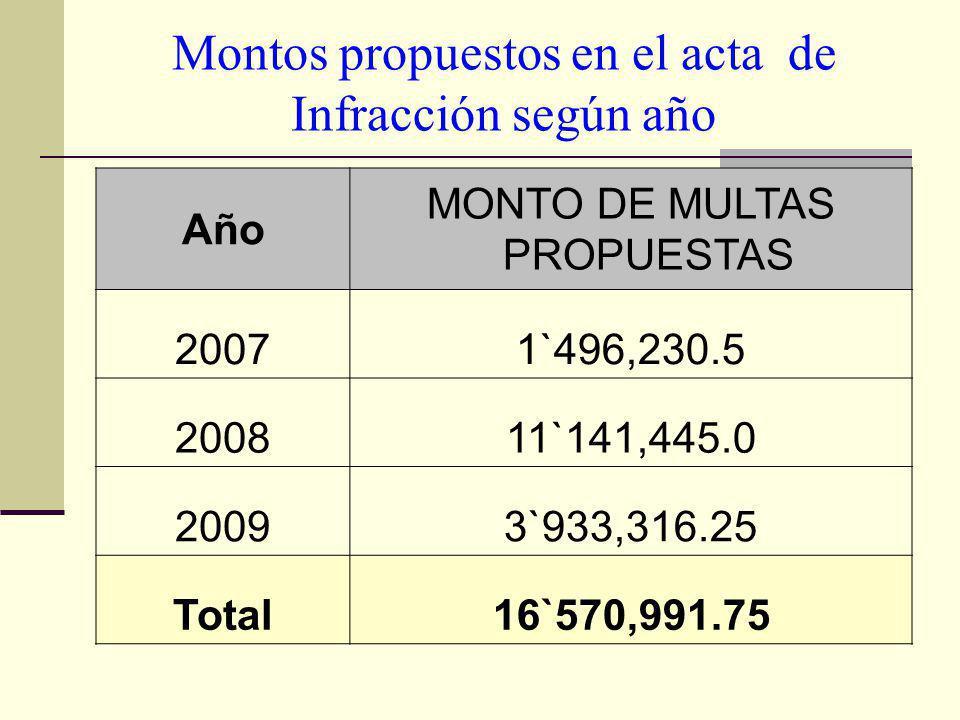 Montos propuestos en el acta de Infracción según año Año MONTO DE MULTAS PROPUESTAS 20071`496,230.5 200811`141,445.0 20093`933,316.25 Total16`570,991.