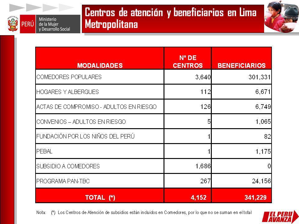 Centros de atención y beneficiarios en Lima Metropolitana