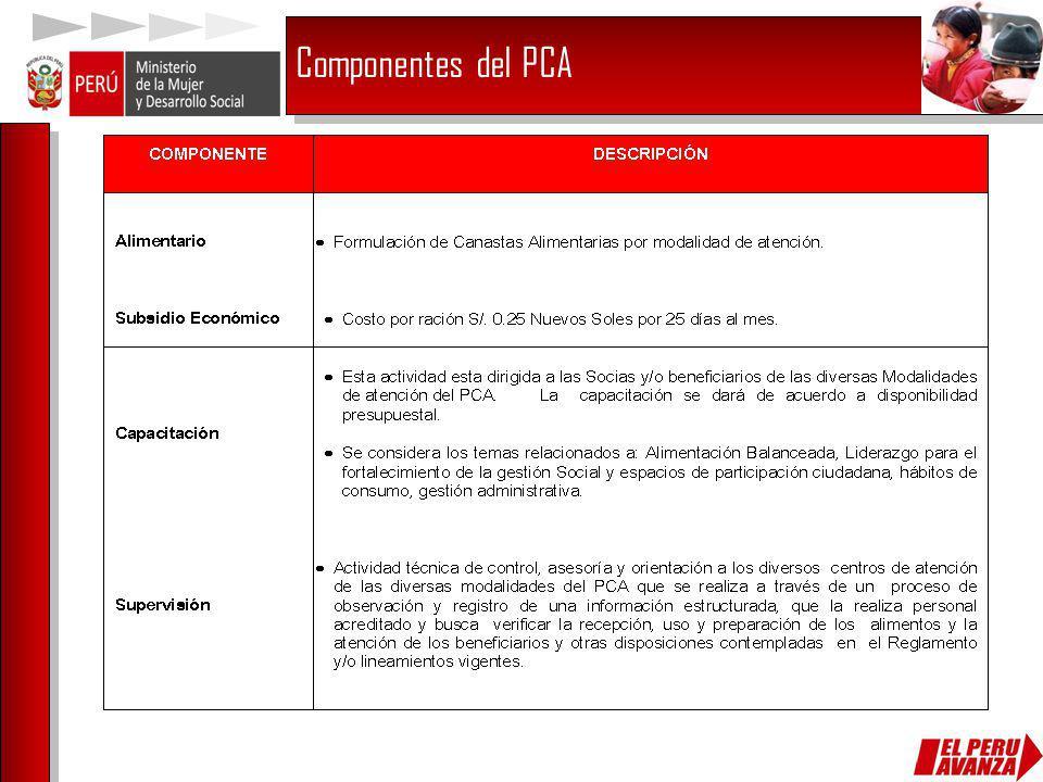 Componentes del PCA