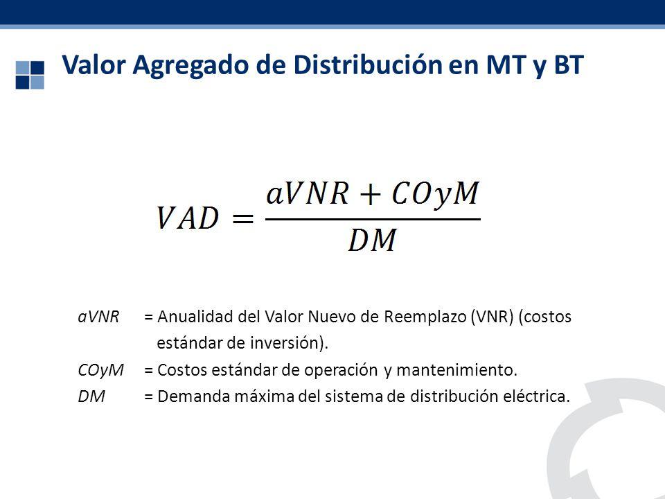 Valor Agregado de Distribución en MT y BT aVNR= Anualidad del Valor Nuevo de Reemplazo (VNR) (costos estándar de inversión). COyM= Costos estándar de