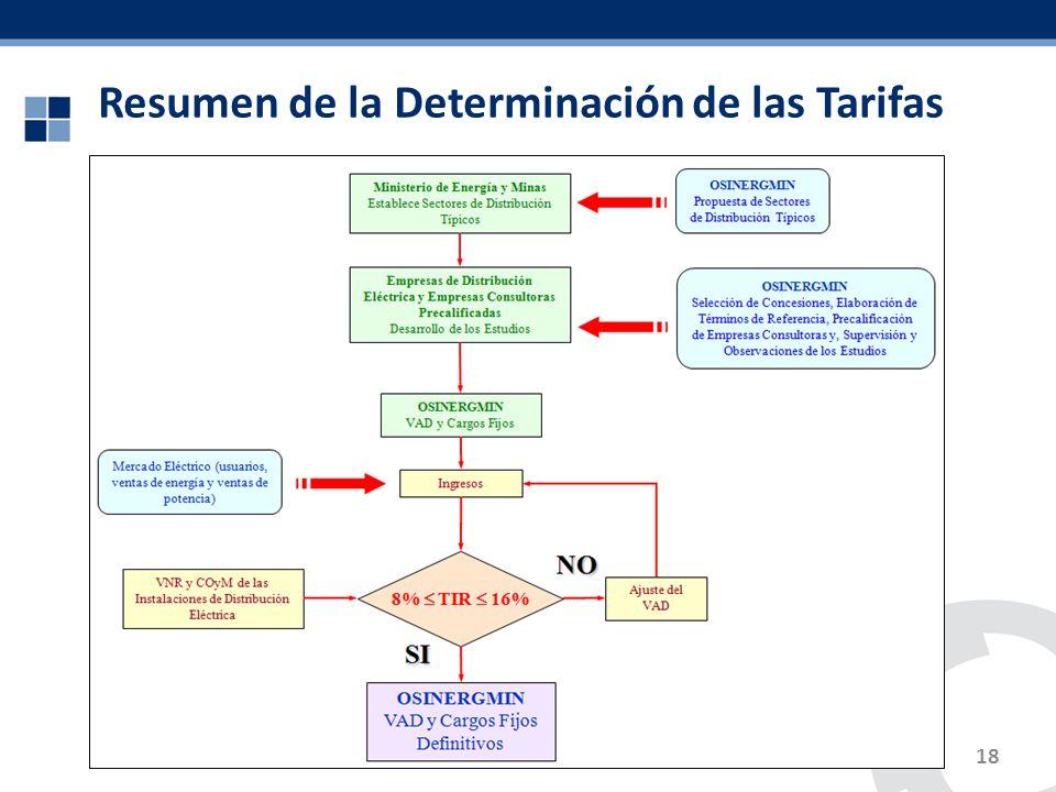 Resumen de la Determinación de las Tarifas 18