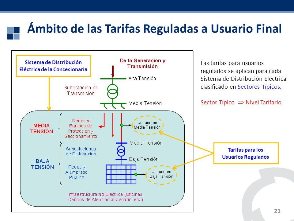 Ámbito de las Tarifas Reguladas a Usuario Final Tarifas para los Usuarios Regulados Sistema de Distribución Eléctrica de la Concesionaria 21 Las tarif