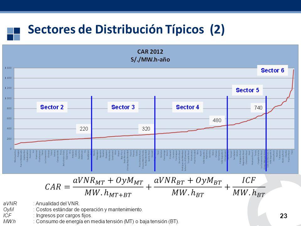 Sectores de Distribución Típicos (2) 23 aVNR: Anualidad del VNR. OyM: Costos estándar de operación y mantenimiento. ICF: Ingresos por cargos fijos. MW