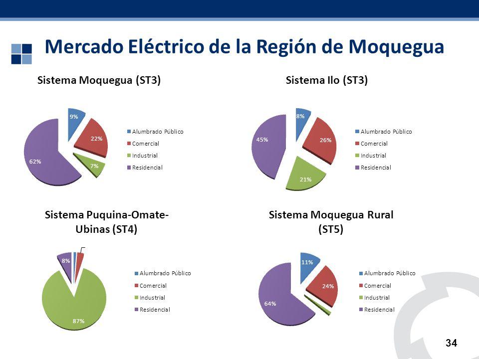 Mercado Eléctrico de la Región de Moquegua 34