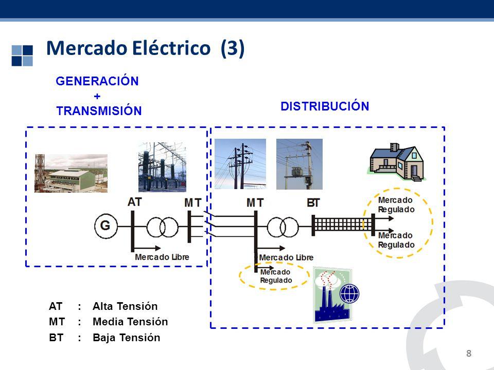 Formación de precios de energía y potencia 9 Pliegos Tarifarios Precios Básicos de Energía y Potencia Peaje de Transmisión Principal Peaje de Transmisión Secundaria VAD en Media Tensión VAD en Baja Tensión Generación Transmisión Distribución Tarifas en Barra + + + + Tarifas en Barra Equivalente de Media Tensión Tarifas a Usuario Final en Media Tensión Tarifas a Usuario Final en Baja Tensión