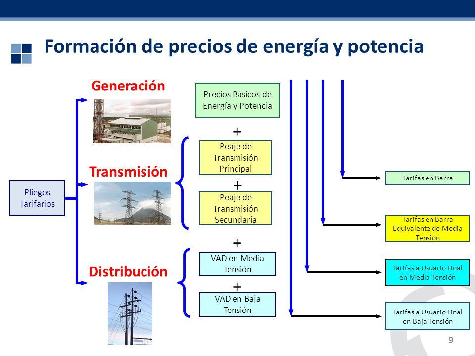 Formación de precios de energía y potencia 9 Pliegos Tarifarios Precios Básicos de Energía y Potencia Peaje de Transmisión Principal Peaje de Transmis