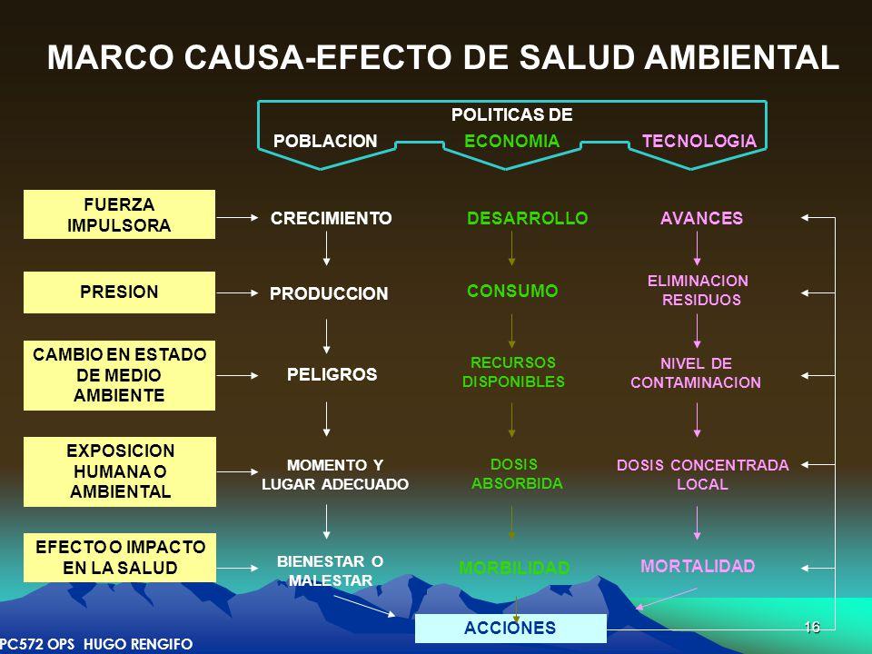 16 FUERZA IMPULSORA PRESION EFECTO O IMPACTO EN LA SALUD EXPOSICION HUMANA O AMBIENTAL MARCO CAUSA-EFECTO DE SALUD AMBIENTAL POLITICAS DE POBLACION EC
