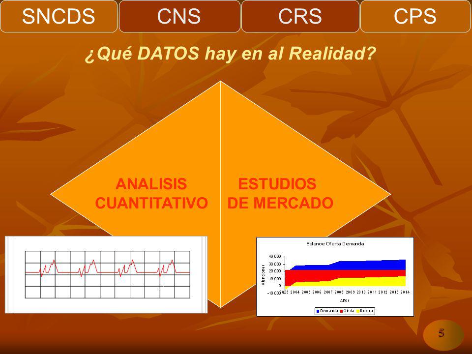 SNCDSCNSCRSCPS 5 REALIDAD CUANTITATIVA ANALISIS CUANTITATIVO ESTUDIOS DE MERCADO ¿Qué DATOS hay en al Realidad