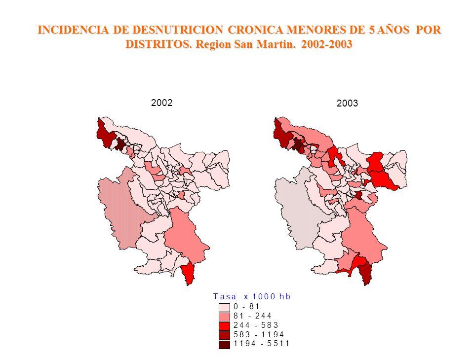 INCIDENCIA DE DESNUTRICION CRONICA MENORES DE 5 AÑOS POR DISTRITOS. Region San Martin. 2002-2003 Tasa x 1000 hb 0 - 81 81 - 244 244 - 583 583 - 1194 1