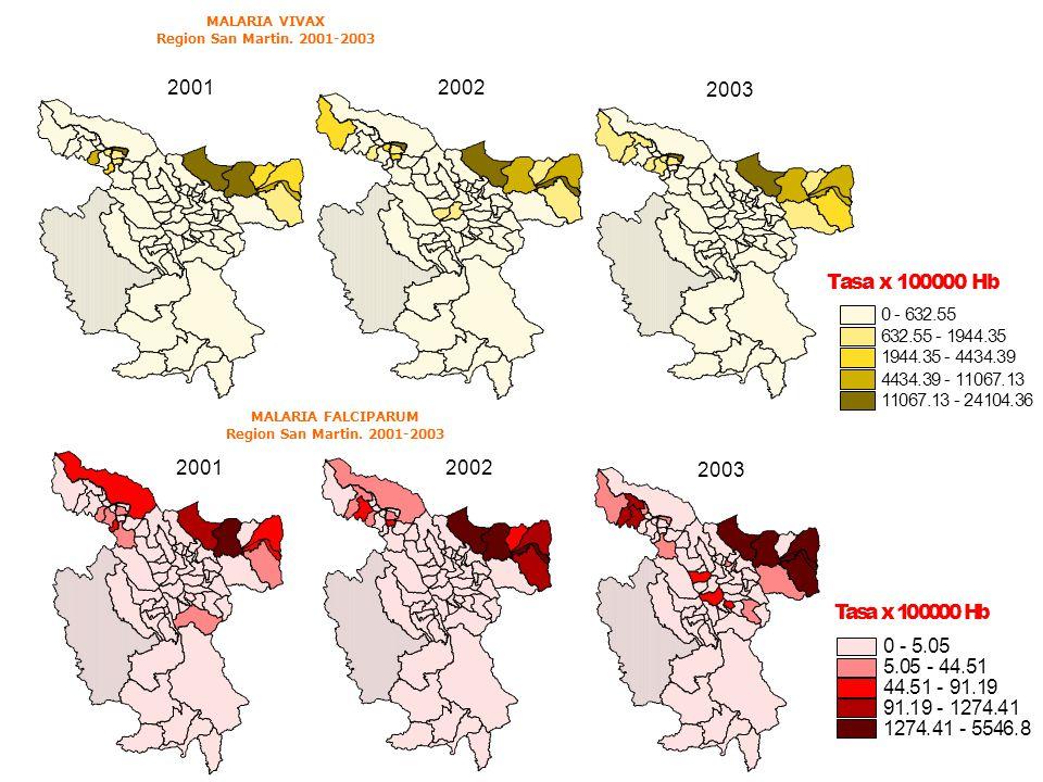 MALARIA VIVAX Region San Martin. 2001-2003 2002 2003 2001 MALARIA FALCIPARUM Region San Martin. 2001-2003 2002 2003 2001 Tasa x 100000 Hb 0 - 5.05 5.0