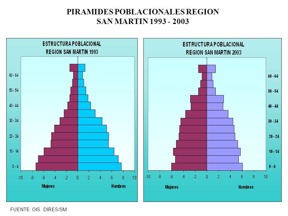 PIRAMIDES POBLACIONALES REGION SAN MARTIN 1993 - 2003 FUENTE: OIS. DIRES/SM