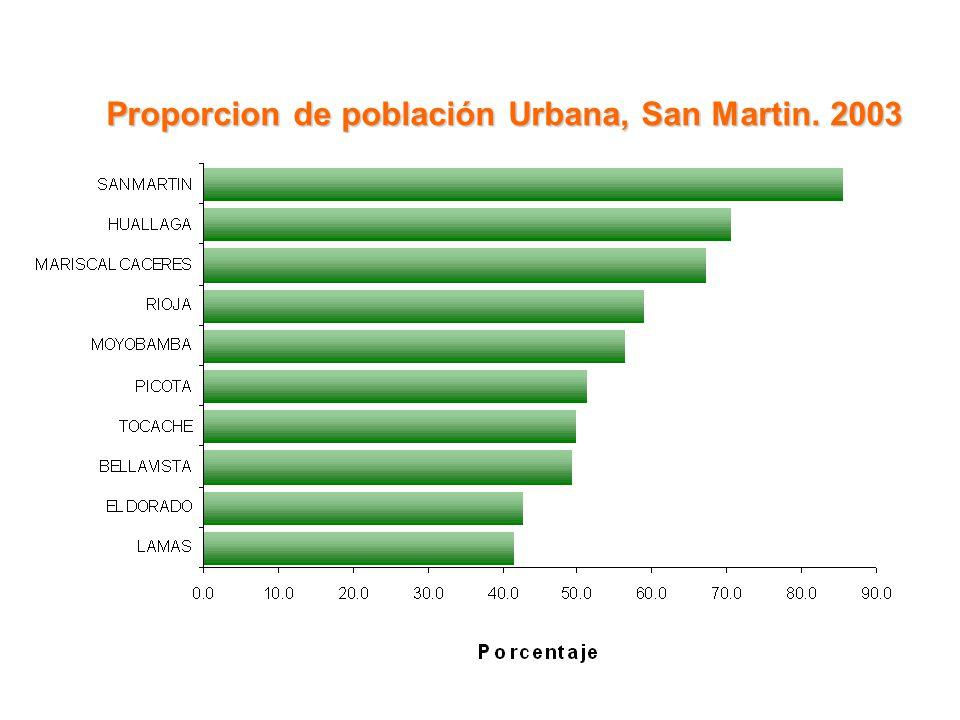 Proporcion de población Urbana, San Martin. 2003