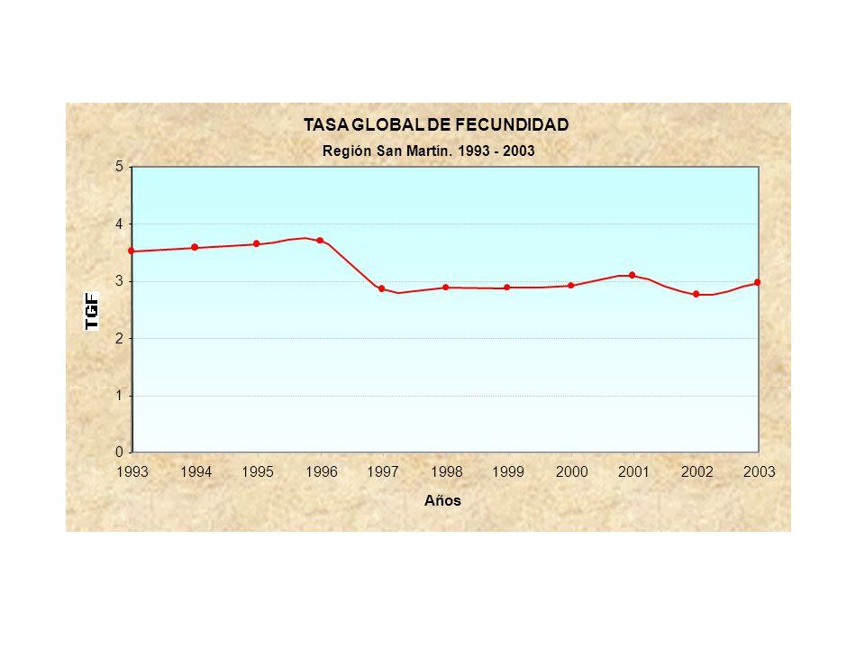 TASA GLOBAL DE FECUNDIDAD Región San Martín. 1993 - 2003 0 1 2 3 4 5 19931994199519961997199819992000200120022003 Años