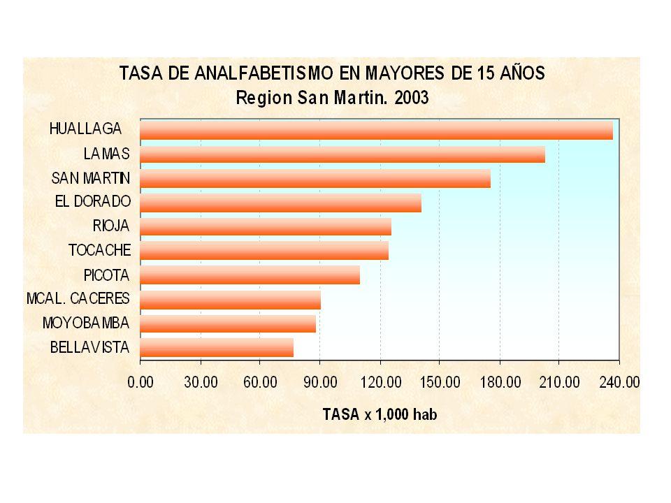 PARETO MORBILIDAD Region San Martin. 2003