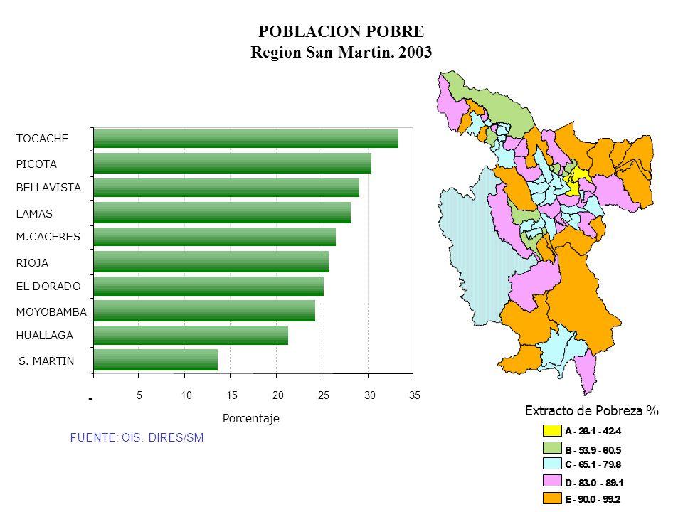 POBLACION POBRE Region San Martin. 2003 - 5101520253035 S. MARTIN HUALLAGA MOYOBAMBA EL DORADO RIOJA M.CACERES LAMAS BELLAVISTA PICOTA TOCACHE Porcent