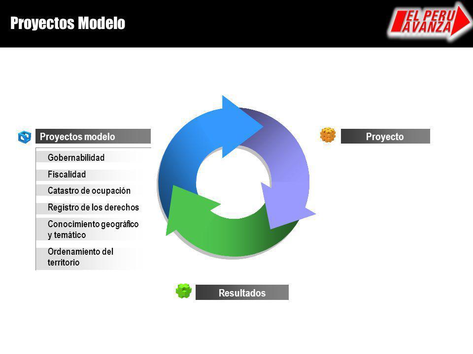 Proyectos Modelo Proyectos modelo Gobernabilidad Fiscalidad Catastro de ocupación Registro de los derechos Conocimiento geográfico y temático Ordenami