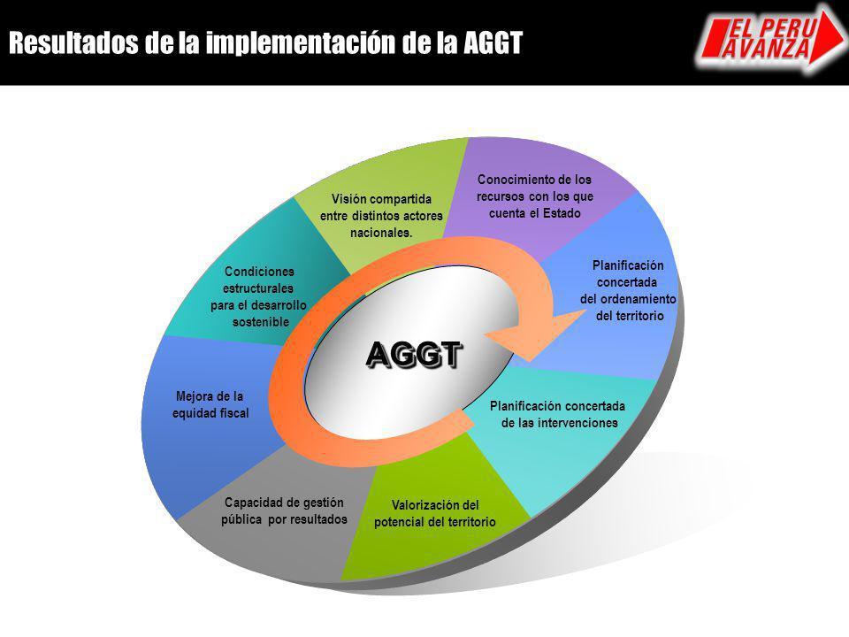 Resultados de la implementación de la AGGT Visión compartida entre distintos actores nacionales. Conocimiento de los recursos con los que cuenta el Es