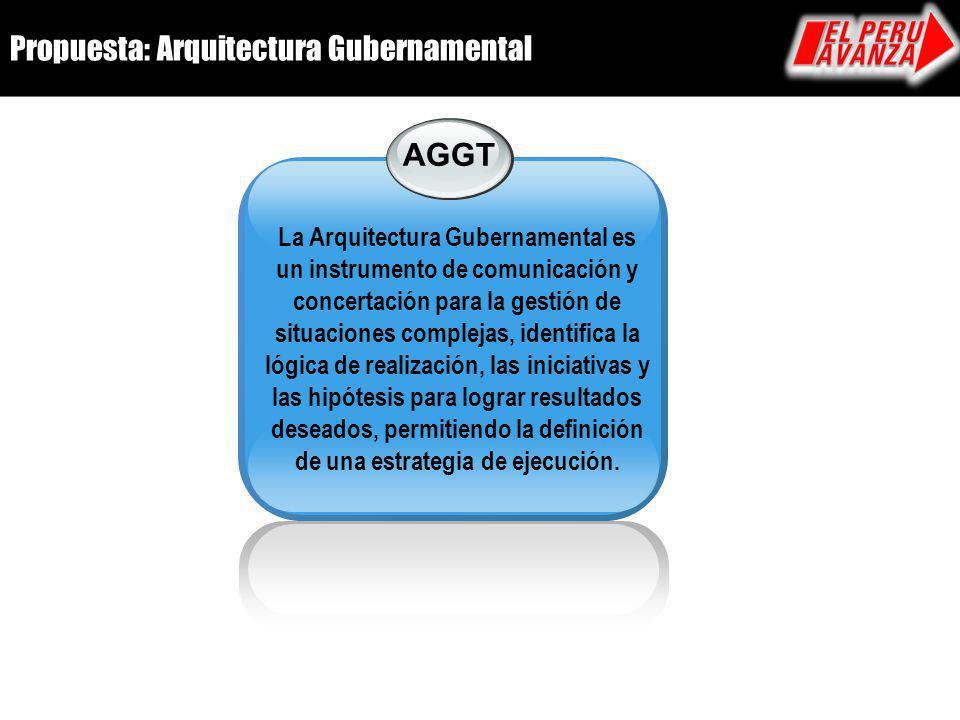 Propuesta: Arquitectura Gubernamental AGGT La Arquitectura Gubernamental es un instrumento de comunicación y concertación para la gestión de situacion