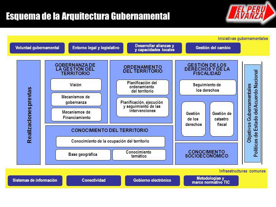 Enfoque de la Arquitectura Gubernamental Los proyectos son ejecutados siguiendo una cadena de resultados, con un objetivo definido y medible.