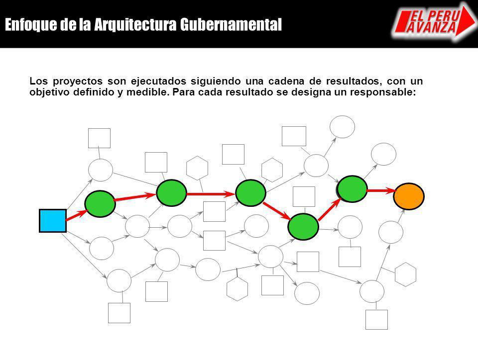 Enfoque de la Arquitectura Gubernamental Los proyectos son ejecutados siguiendo una cadena de resultados, con un objetivo definido y medible. Para cad