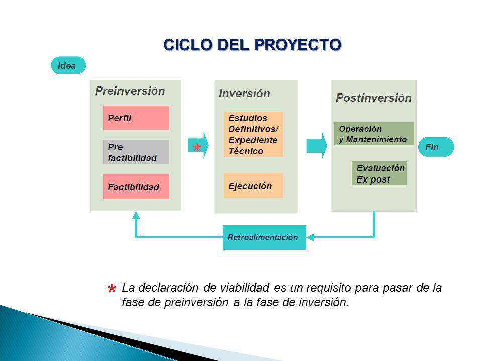 CICLO DEL PROYECTO La declaración de viabilidad es un requisito para pasar de la fase de preinversión a la fase de inversión.