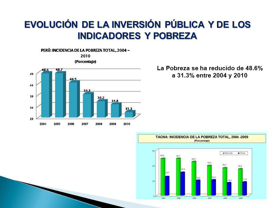 EVOLUCIÓN DE LA INVERSIÓN PÚBLICA Y DE LOS INDICADORES Y POBREZA La Pobreza se ha reducido de 48.6% a 31.3% entre 2004 y 2010