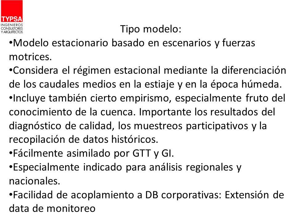 Tipo modelo: Modelo estacionario basado en escenarios y fuerzas motrices.