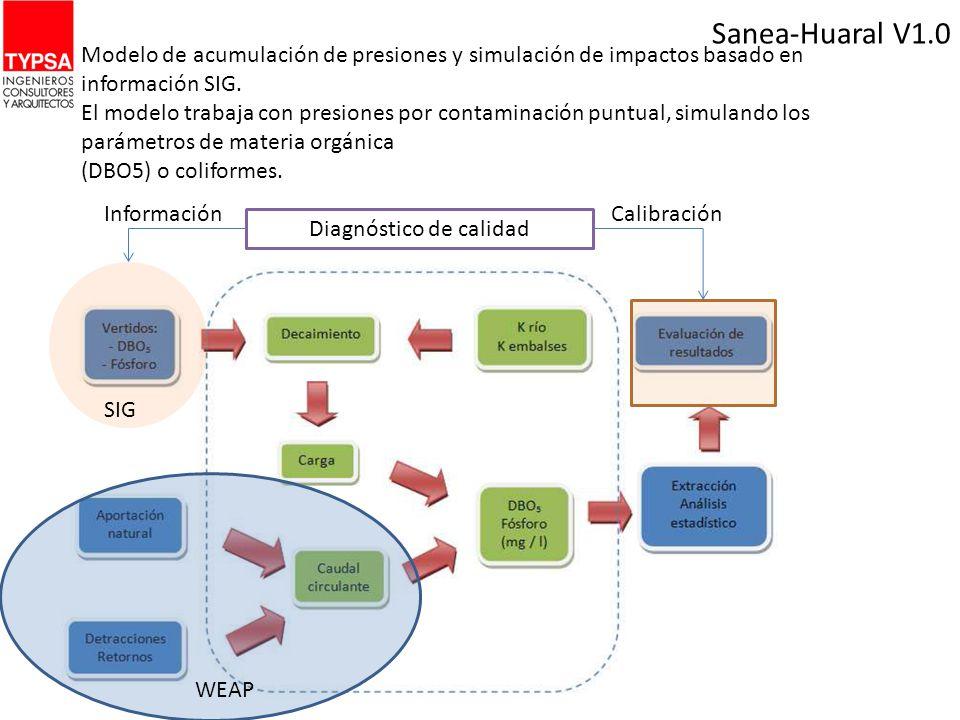 Sanea-Huaral V1.0 Modelo de acumulación de presiones y simulación de impactos basado en información SIG.