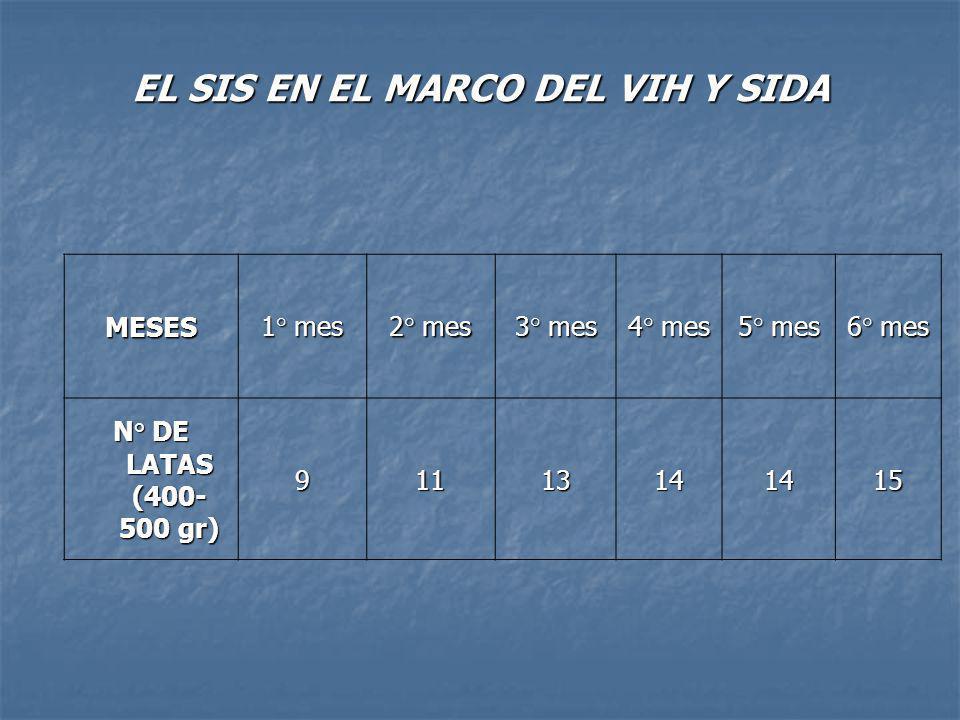EL SIS EN EL MARCO DEL VIH Y SIDA MESES 1° mes 2° mes 3° mes 4° mes 5° mes 6° mes N° DE LATAS (400- 500 gr) 91113141415