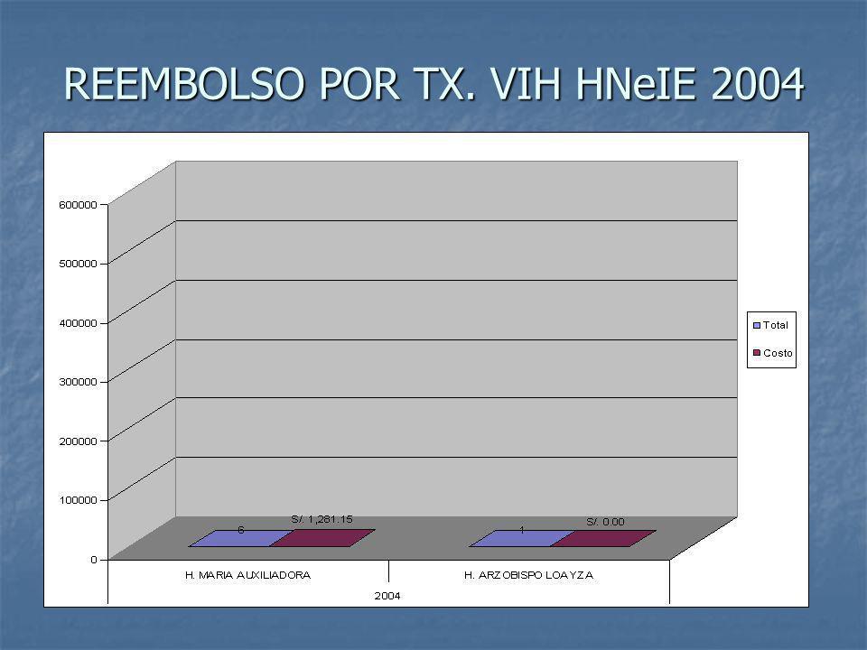 REEMBOLSO POR TX. VIH HNeIE 2004