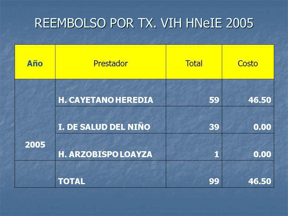 REEMBOLSO POR TX.VIH HNeIE 2005 AñoPrestadorTotalCosto 2005 H.