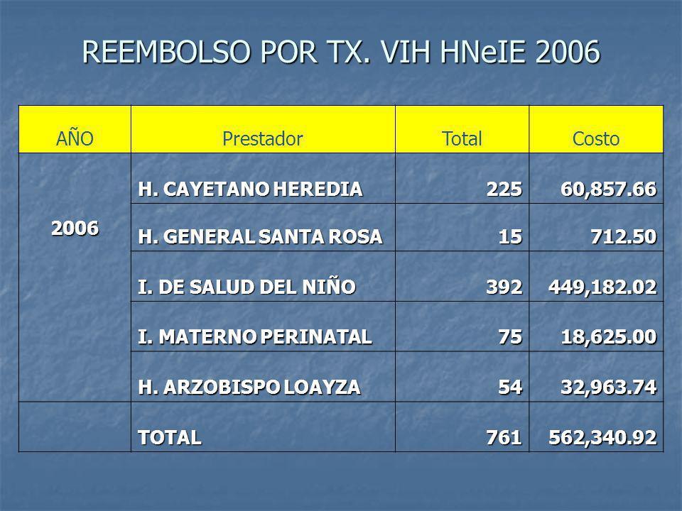 REEMBOLSO POR TX.VIH HNeIE 2006 AÑOPrestadorTotalCosto 2006 H.