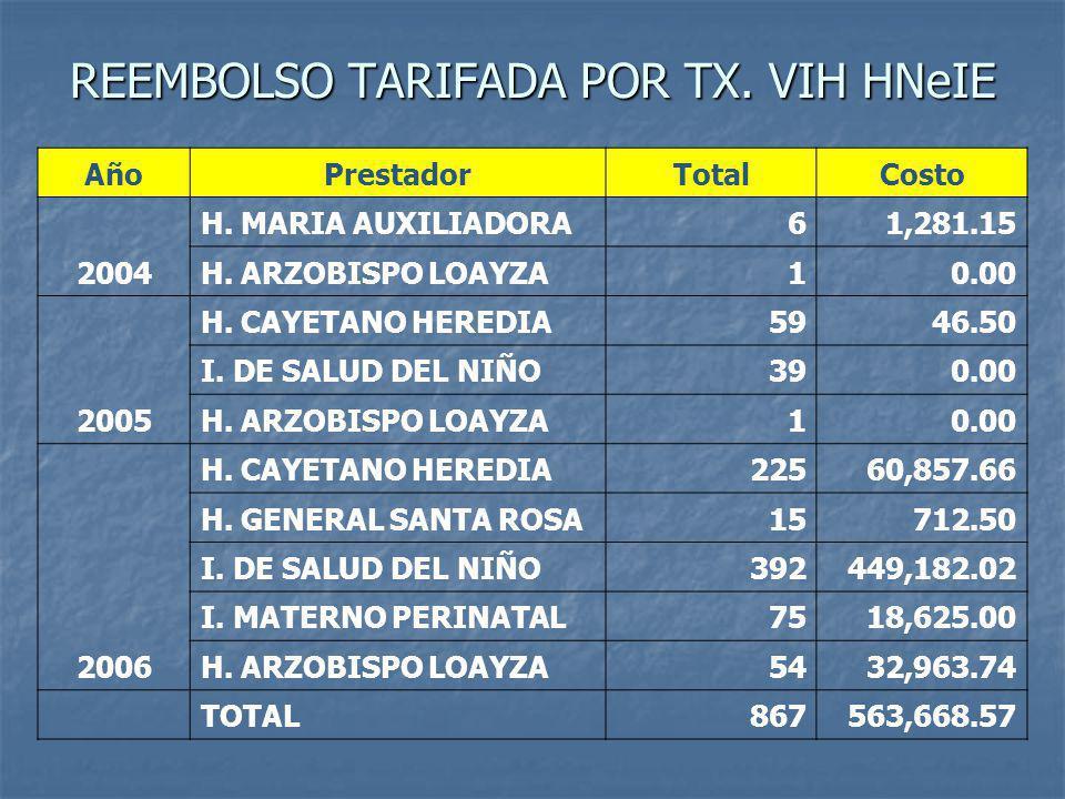 REEMBOLSO TARIFADA POR TX.VIH HNeIE AñoPrestadorTotalCosto 2004 H.