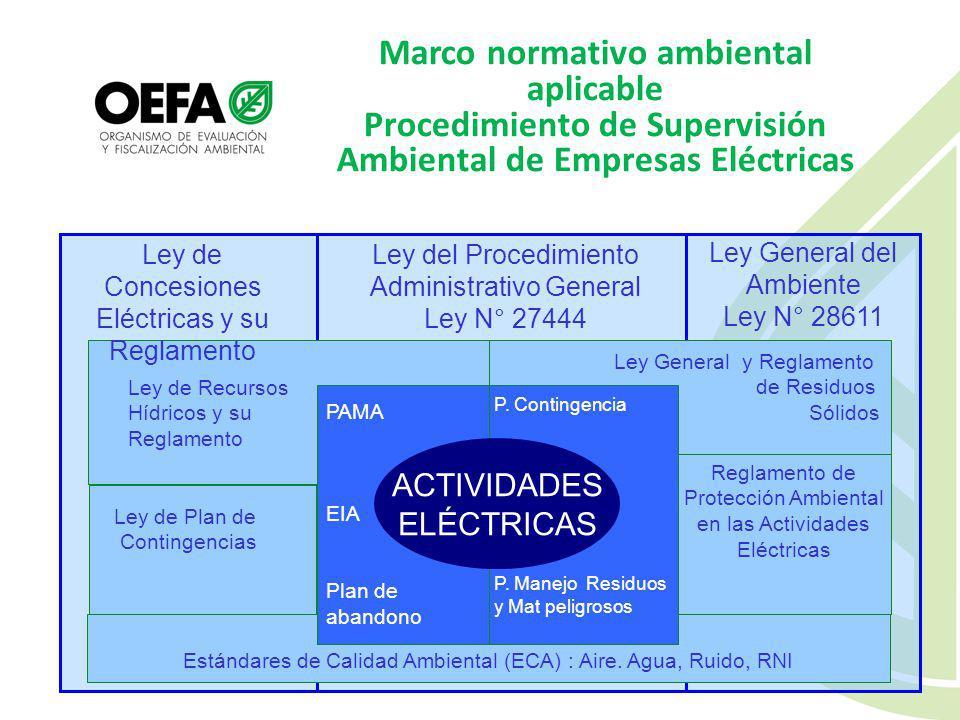 Fiscalización Ambiental en el Plan Nacional de Acción Ambiental (PLANAA) 7. Acciones Estratégicas por Metas Priorizadas Meta 7: Gobernanza Ambiental M