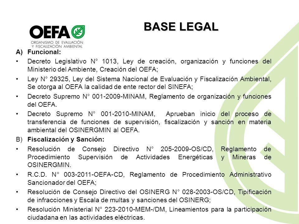 Marco normativo ambiental aplicable Procedimiento de Supervisión Ambiental de Empresas Eléctricas Ley General del Ambiente Ley N° 28611 Estándares de