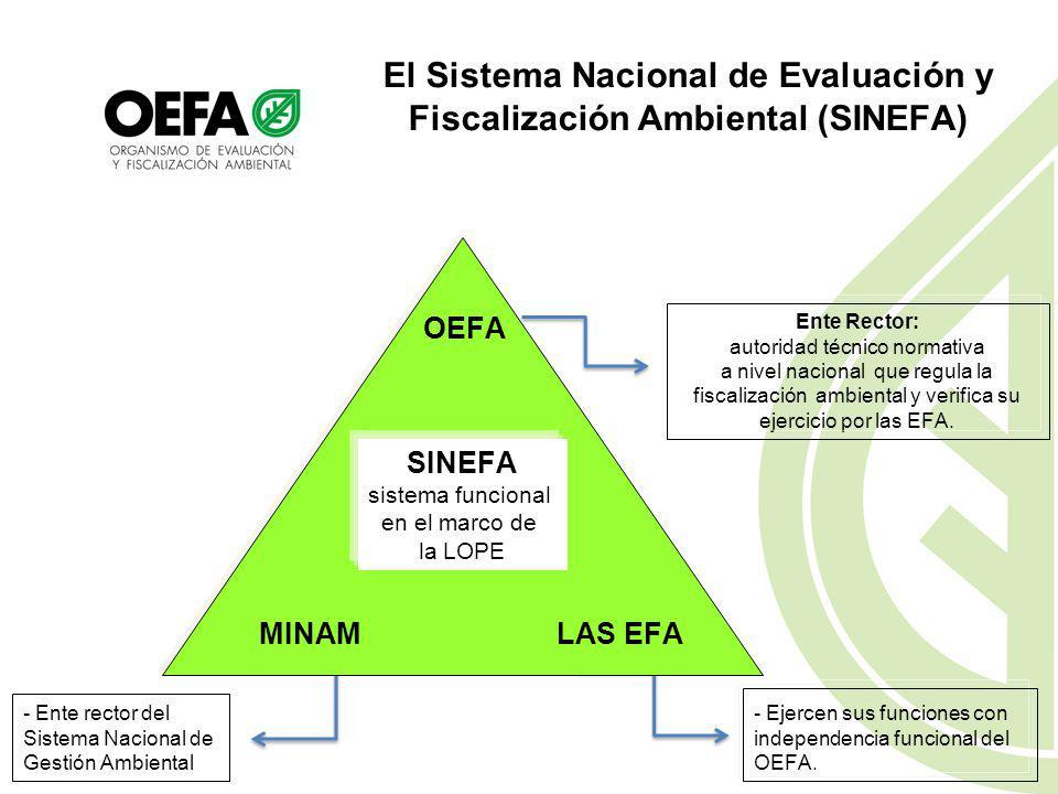 Autoridades Competentes del SINEFA (Art. 4° de la Ley N° 29325) Ministerio del Ambiente (MINAM). Ente rector del Sector Ambiental, desarrolla, dirige,