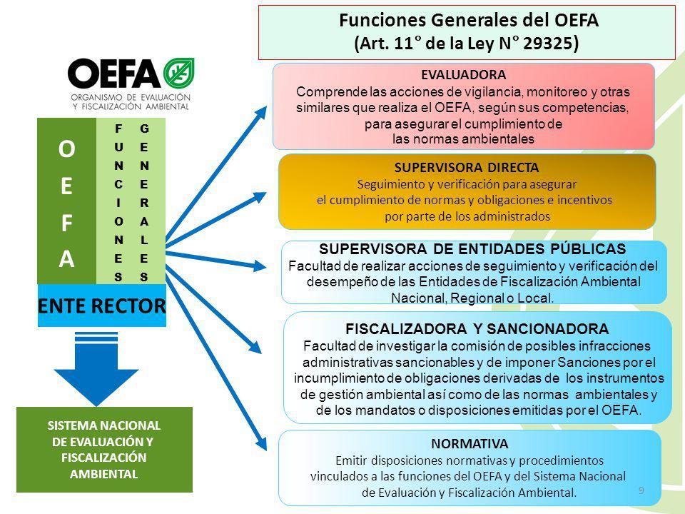 Características de las EFA Aquellas entidades con facultades expresas para desarrollar funciones de fiscalización ambiental. Ejercen sus competencias