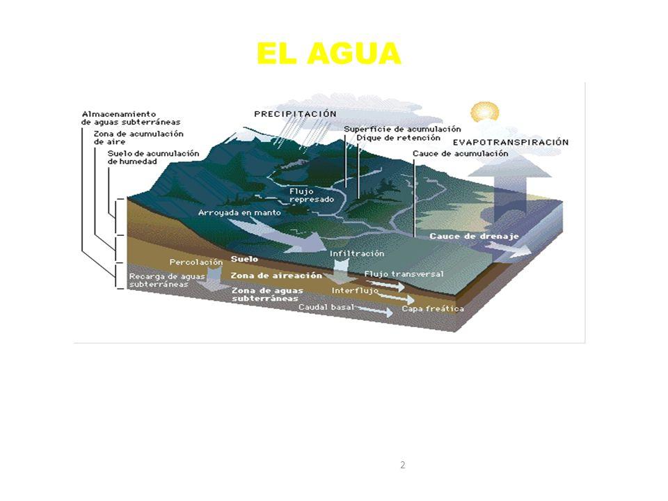 2 EL AGUA El agua, es una de las pocas sustancias conocidas que se encuentra en la naturaleza en los tres estados físicos de la materia, es decir, en ESTADO LIQUIDO, SÓLIDO Y GASEOSO.