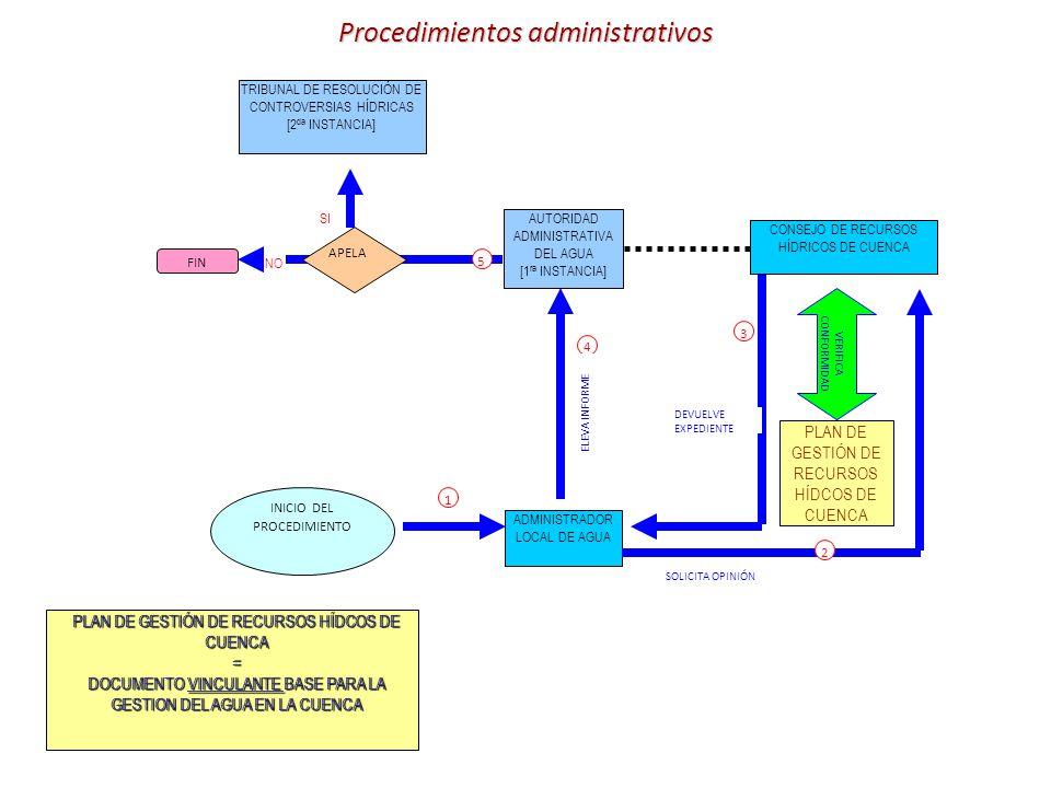 TRIBUNAL DE RESOLUCIÓN DE CONTROVERSIAS HÍDRICAS [2 da INSTANCIA] AUTORIDAD ADMINISTRATIVA DEL AGUA [1 ra INSTANCIA] CONSEJO DE RECURSOS HÍDRICOS DE CUENCA ADMINISTRADOR LOCAL DE AGUA PLAN DE GESTIÓN DE RECURSOS HÍDCOS DE CUENCA VERIFICA CONFORMIDAD INICIO DEL PROCEDIMIENTO APELA FIN SI NO 1 2 3 4 5 SOLICITA OPINIÓN DEVUELVE EXPEDIENTE ELEVA INFORME Procedimientos administrativos PLAN DE GESTIÓN DE RECURSOS HÍDCOS DE CUENCA = DOCUMENTO VINCULANTE BASE PARA LA GESTION DEL AGUA EN LA CUENCA