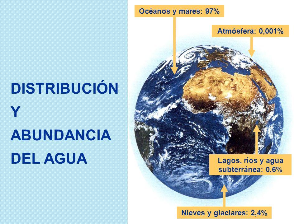 3 DISTRIBUCIÓN Y ABUNDANCIA DEL AGUA Océanos y mares: 97% Atmósfera: 0,001% Lagos, ríos y agua subterránea: 0,6% Nieves y glaciares: 2,4%