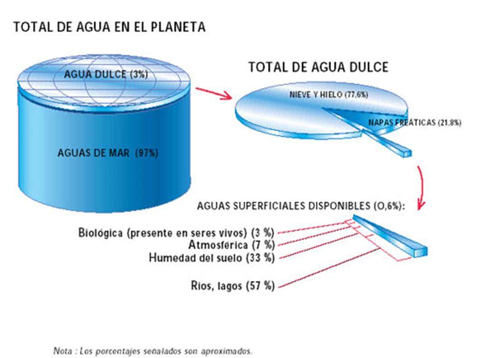 Titulo V Protección del Agua (Arts.