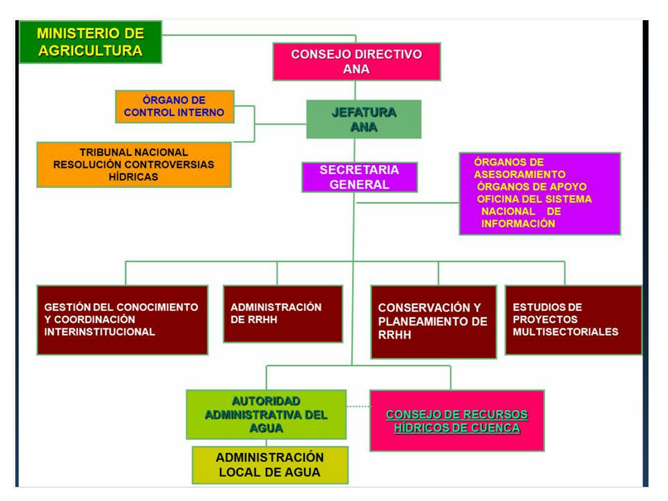 Funciones La ANA en su condición de ente rector de la política nacional del agua, es responsable de la: -Vigilancia y monitoreo de la calidad del agua -Autorización y control de los vertimientos de aguas residuales tratadas a los cuerpos de agua -Clasificación de los cuerpos de agua.