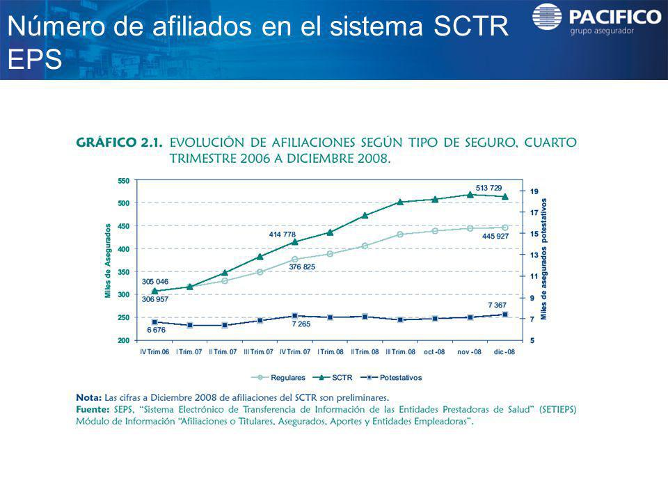 Número de afiliados en el sistema SCTR EPS