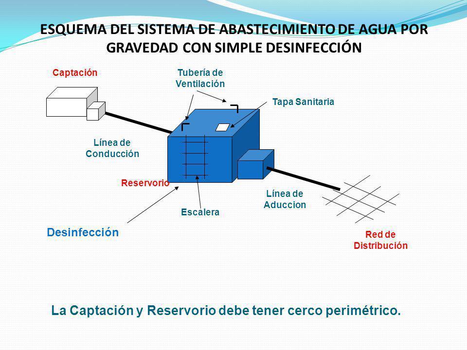 ESQUEMA DEL SISTEMA DE ABASTECIMIENTO DE AGUA POR GRAVEDAD CON SIMPLE DESINFECCIÓN Captación Reservorio Red de Distribución Línea de Conducción Línea