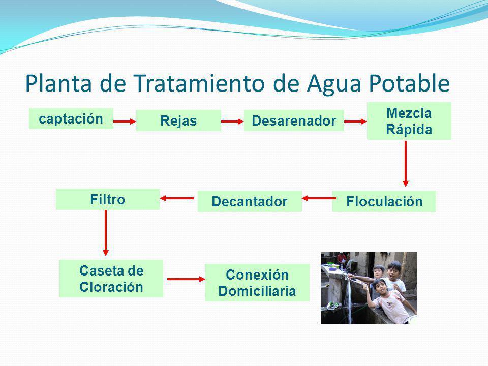 Planta de Tratamiento de Agua Potable captación RejasDesarenador Mezcla Rápida FloculaciónDecantador Filtro Caseta de Cloración Conexión Domiciliaria