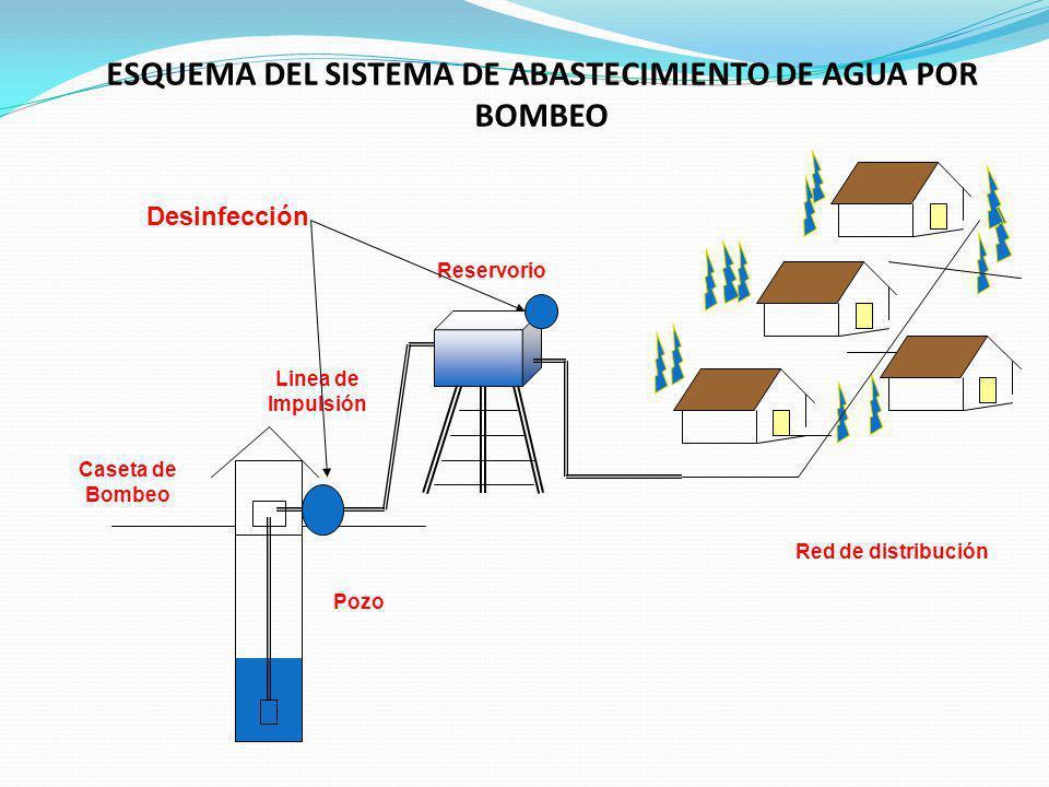 ESQUEMA DEL SISTEMA DE ABASTECIMIENTO DE AGUA POR BOMBEO Reservorio Pozo Linea de Impulsión Caseta de Bombeo Desinfección Red de distribución