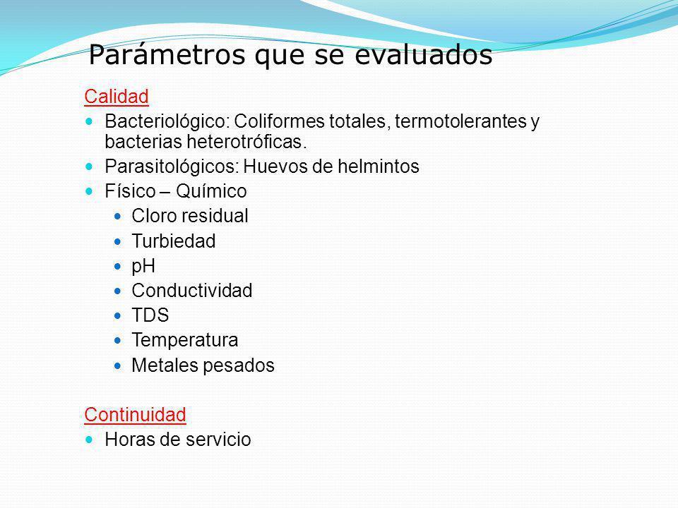 Calidad Bacteriológico: Coliformes totales, termotolerantes y bacterias heterotróficas. Parasitológicos: Huevos de helmintos Físico – Químico Cloro re