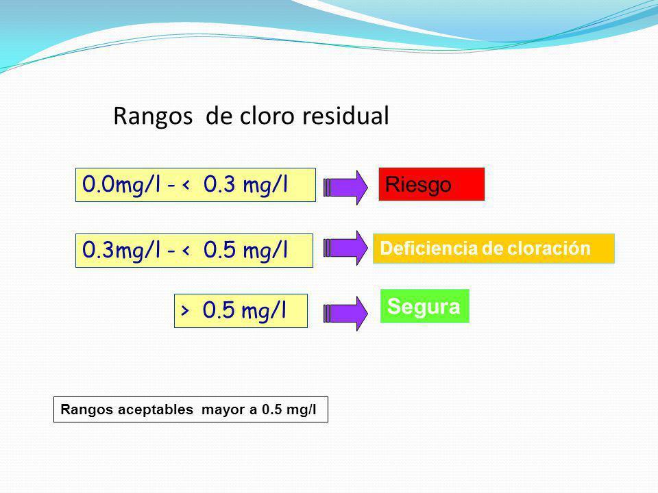 Rangos de cloro residual 0.0mg/l - < 0.3 mg/l Riesgo 0.3mg/l - < 0.5 mg/l Deficiencia de cloración > 0.5 mg/l Segura Rangos aceptables mayor a 0.5 mg/
