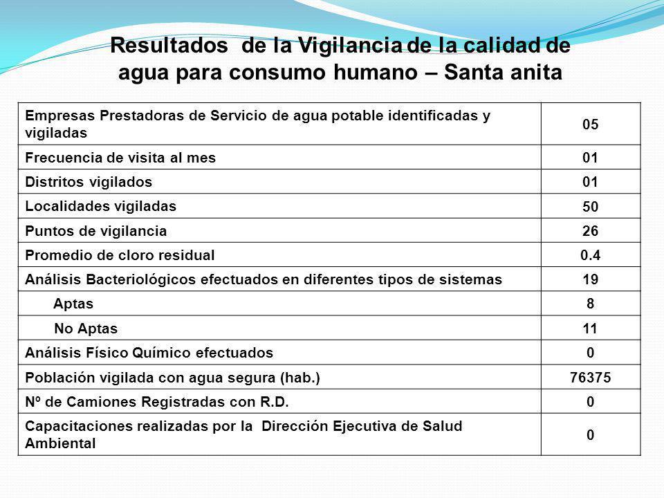 Empresas Prestadoras de Servicio de agua potable identificadas y vigiladas 05 Frecuencia de visita al mes 01 Distritos vigilados 01 Localidades vigila