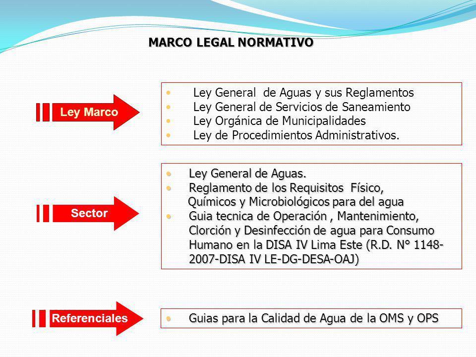 MARCO LEGAL NORMATIVO Ley General de Aguas y sus Reglamentos Ley General de Servicios de Saneamiento Ley Orgánica de Municipalidades Ley de Procedimie